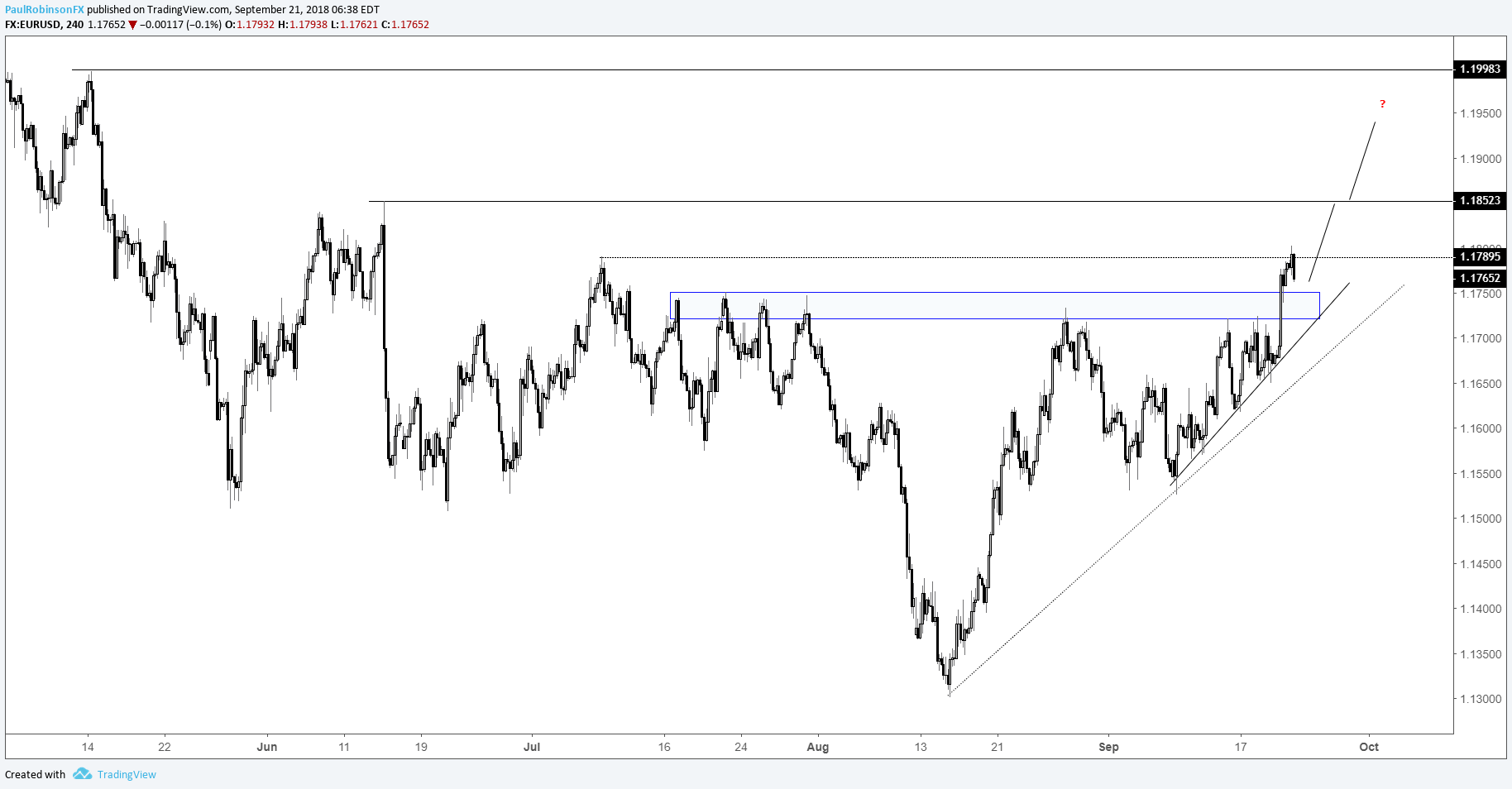 Eur Usd 4 Hr Chart Supported After Breakout