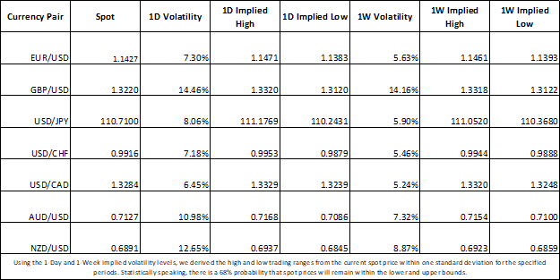 Currency Market Implied Volatility and Forex Trading Ranges