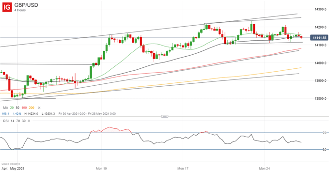 British Pound (GBP) Price Outlook: Range-Trading Opportunities in GBP/USD