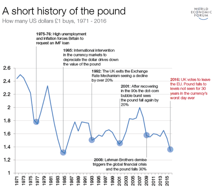 A short history of the British Pound