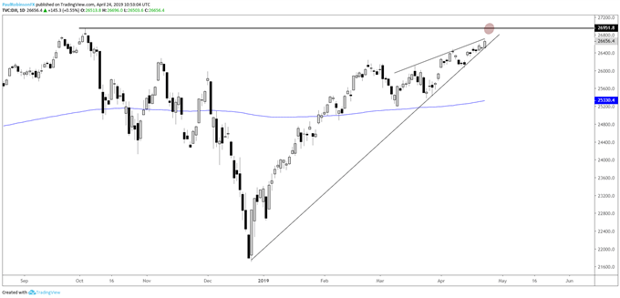 Dow Jones daily chart, wedging near record highs