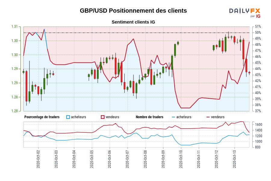 GBP/USD SENTIMENT CLIENT IG : Les traders sont à l'achat GBP/USD pour la première fois depuis oct. 02, 2020 lorsque GBP/USD se négociait à 1,29.