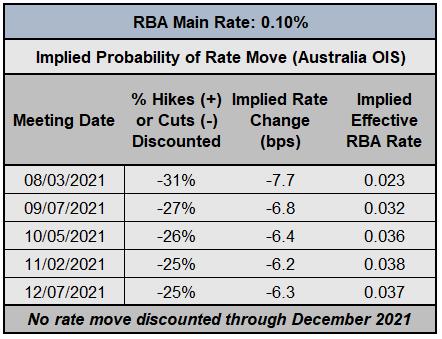 Haftalık Temel Avustralya Doları Tahmini: Sevilecek Bir Şey Yok, Tasarruf Yok