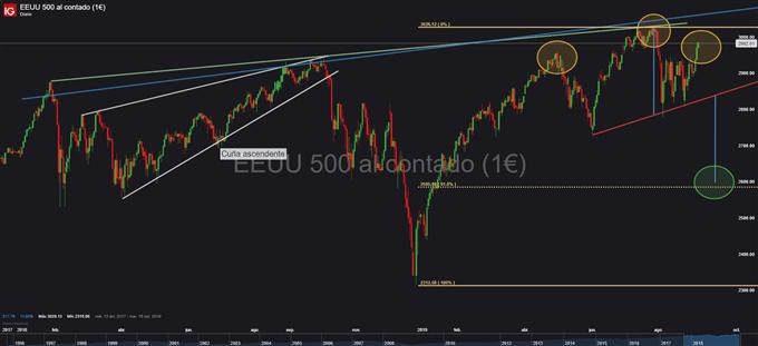 Gráfico diario S&P 500 - 06/09/2019