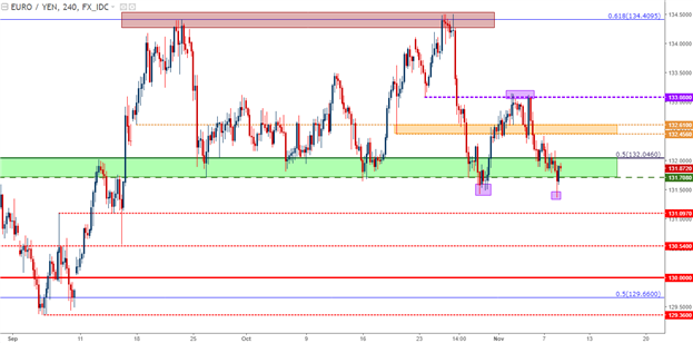 EUR/JPY Technical Analysis: Bigger Picture Breakdown Potential
