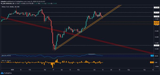 Chart showing XAG/USD