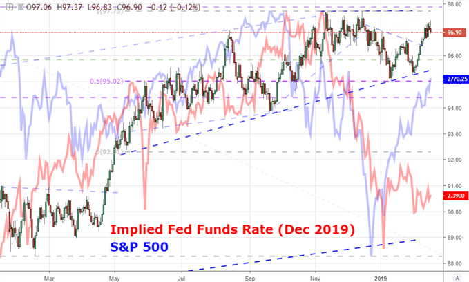 Fed Funds Implied