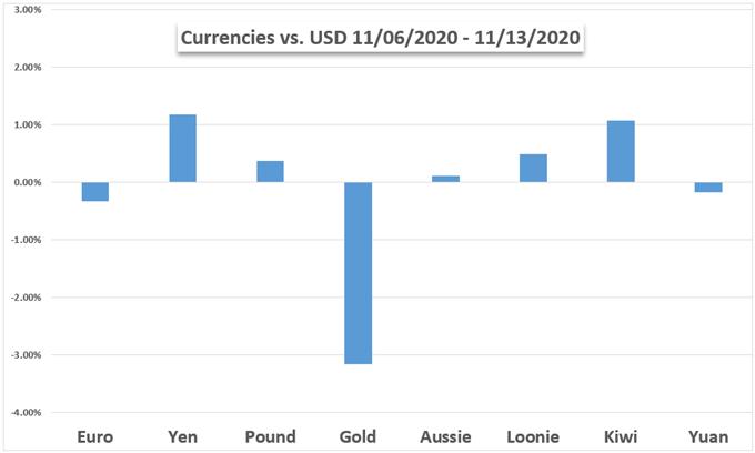USD vs oro, Aud, CAD, YEN, EUR, GBP, NZD