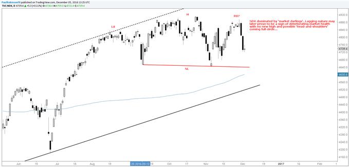 S&P 500: ¿Respetará el mercado el soporte esta semana?