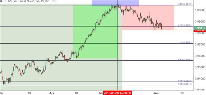 usdchf usd/chf four-hour chart