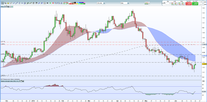 GBP: Bullish Momentum Aided by Hawkish Bank of England