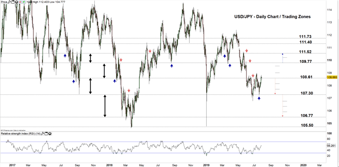 USD/JPY daily chart 29-07-19 Zoomed out