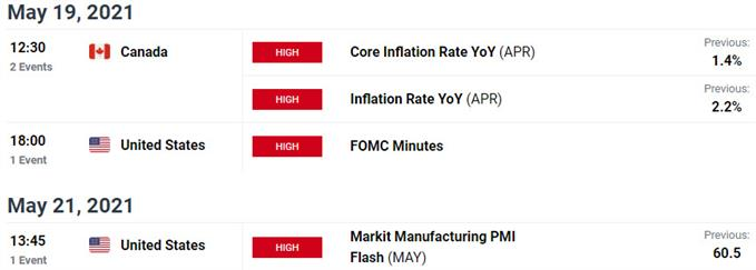 US / Canada Economic Calendar - USD/CAD Key Data Releases - Loonie Event Risk