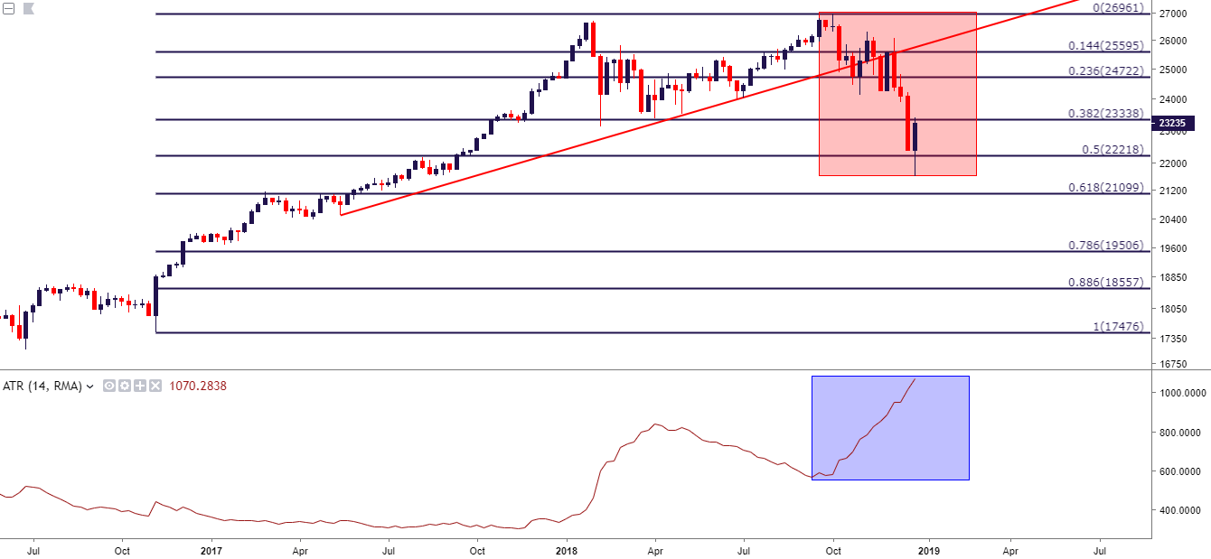 Dow Jones Djia Weekly Price Chart