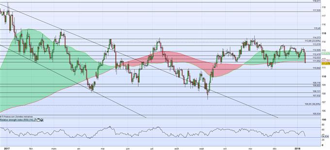JPY : la banque du Japon cause la forte appréciation du Yen