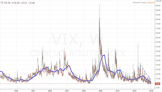 S&P 500 a New Record High and VIX Flatlines, Choose Your Strategy Wisely