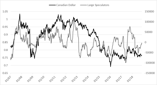 Weekly CoT Update for USD, Euro, Crude Oil & More