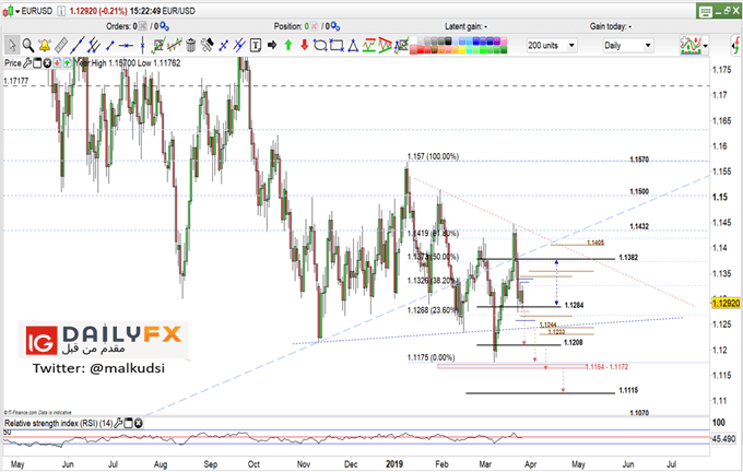 EUR/USD prices daily chart