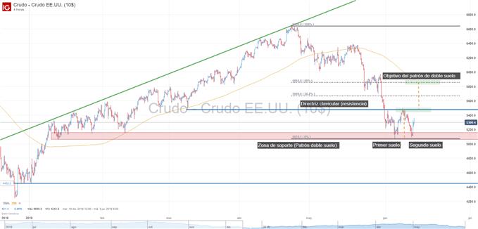 Gráfico técnico del petróleo