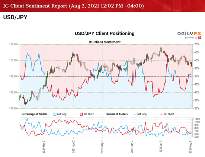 USD/JPY Eyes July Low with US Yields Under Pressure Ahead of NFP Report