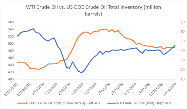Crude Oil Prices Eye Deeper Pullback on OPEC+ Doubts, Rising Stockpiles