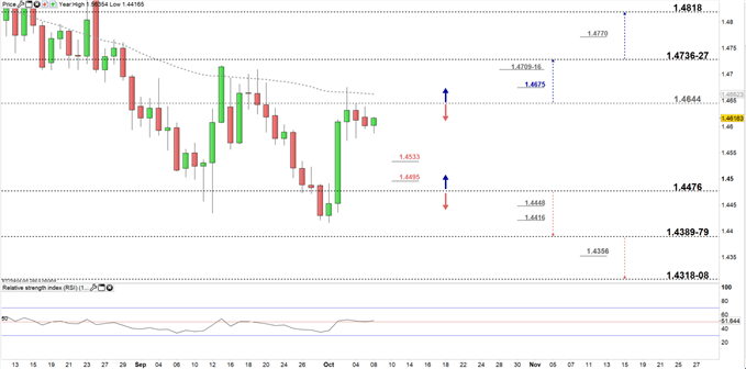 EURCAD price daily chart 08-10-19 Zoomed in