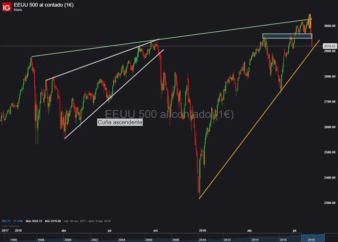 Gráfico diario S&P 500 - 02/08/2019