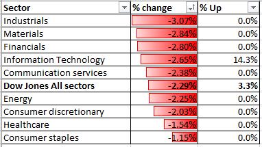 Il Dow Jones abbassa il Nikkei 225 e l'ASX 200 sull'allarmante rinascita del Covid-19