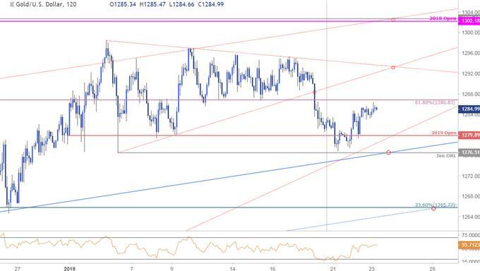 Gold Price Chart - XAU/USD - 120min Timeframe
