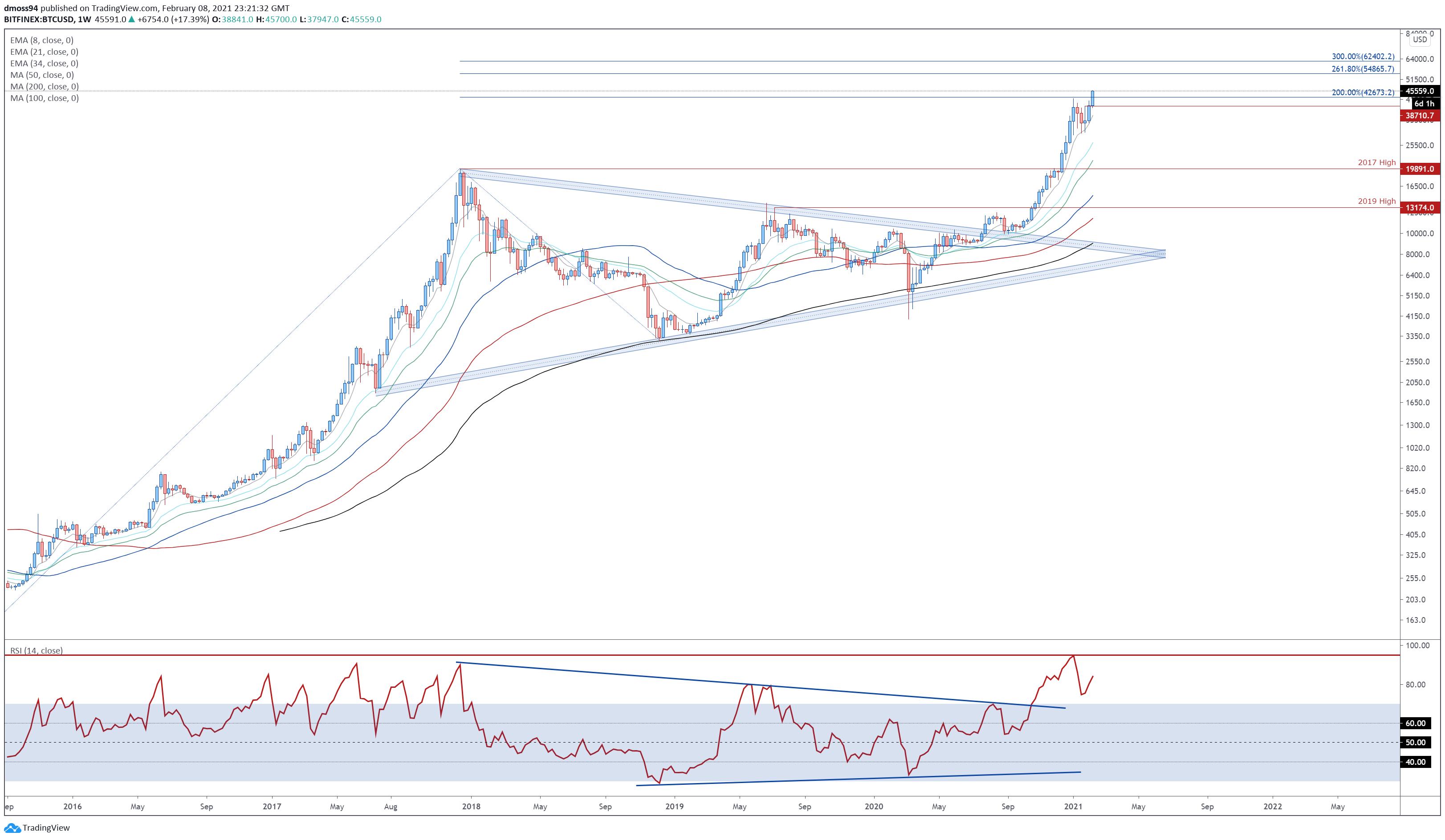 Bitcoin Price Analysis: Tesla Adoption Propels BTC/USD to ...