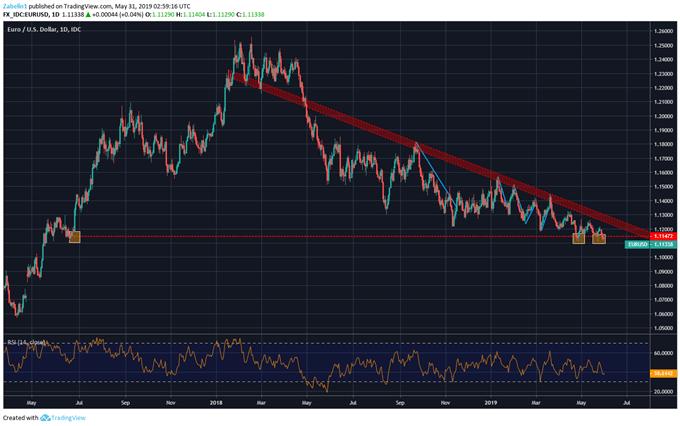 Chart Showing EURUSD