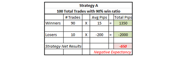 What is a Good Win Ratio?