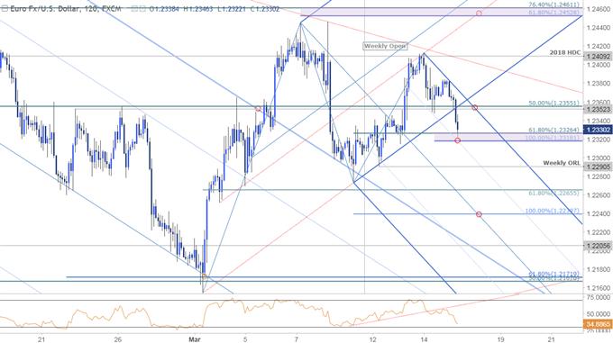 EUR/USD Price Chart - 120min Timeframe