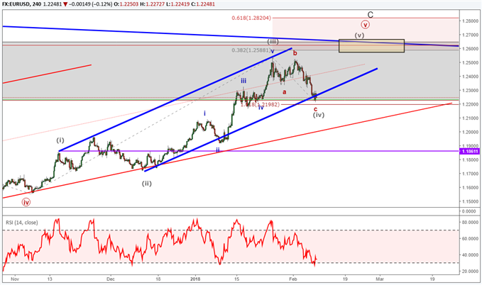EURUSD Elliott Wave intraday analysis in 5th of 5th wave.