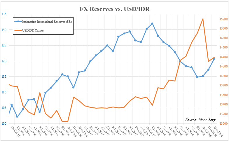 Indonesia forex reserves