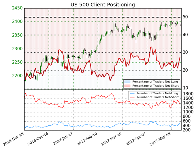 S&P 500 Sentiment Shift Gives Mixed Signal