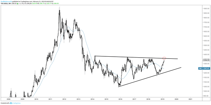 Gold weekly chart, big wedge still forming
