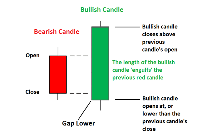 Engulfing Candle Patterns & How to Trade Them