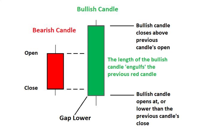 Bullish engulfing pattern explained