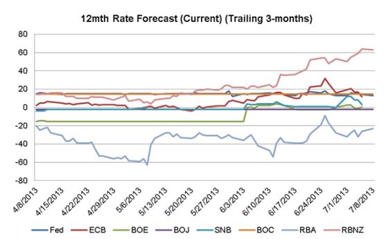 PIB de China, datos IPC para la Zona  Euro, UK y US en tabla para la siguiente semana.