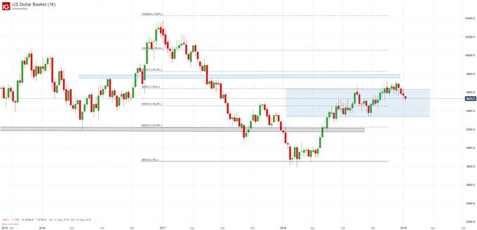 US Dollar Index Chartanalyse auf Wochenbasis