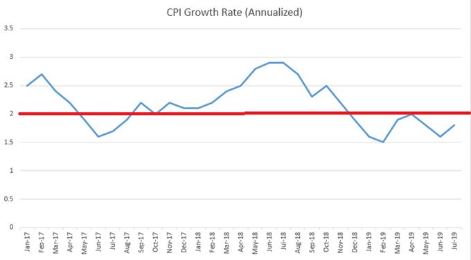 US Headline CPI Since Jan 2017