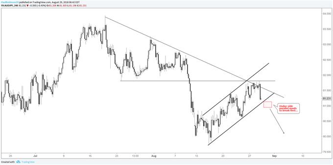 Graphique du cours de la paire de devises AUD/JPY, drapeau baissier au niveau de la résistance
