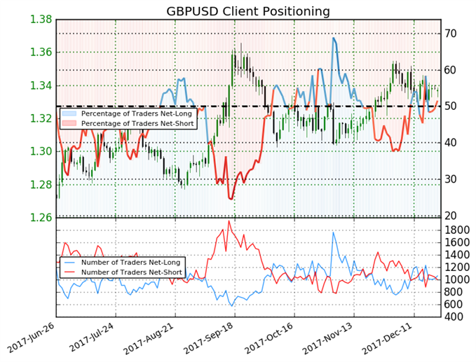 Key Shift in Trader Sentiment May Push Pound Lower