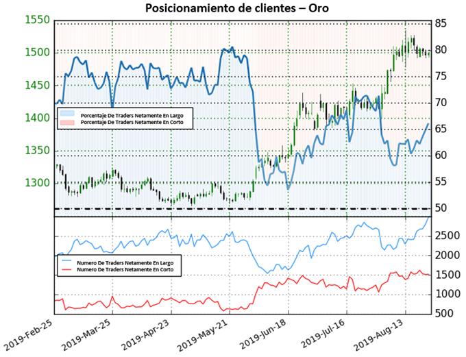 Oro continúa mixto/bajista a pesar de los fuertes avances