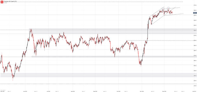 DAX 30, CAC 40, FTSE 100 Forecasts for the Week Ahead