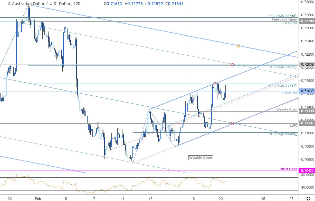 DailyFX Blog | Australian Dollar Price Outlook: AUD/USD Recovery Faces First Test | Talkmarkets