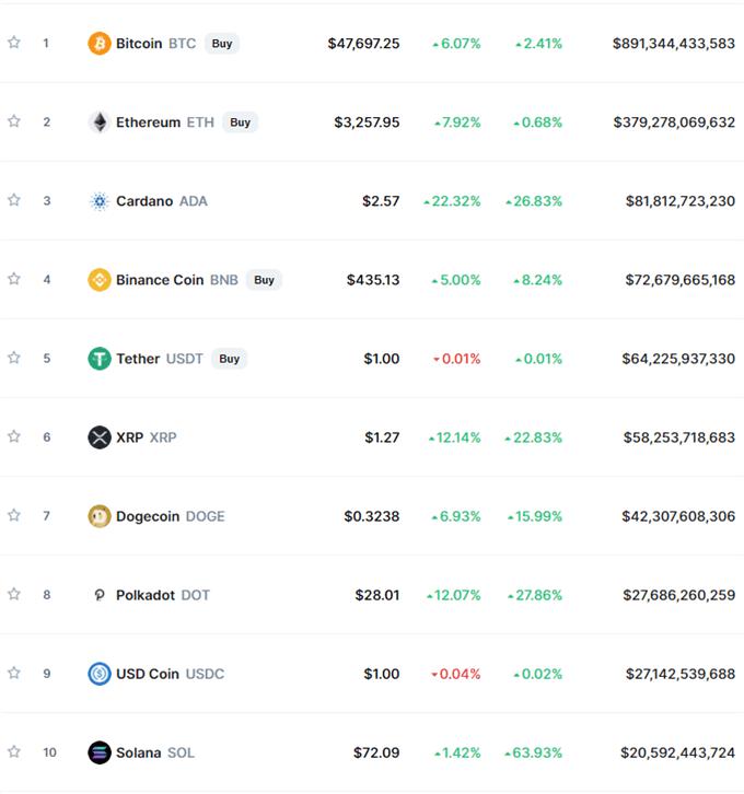 Bitcoin ve Ethereum, Birkaç Haftanın En Yüksek Seviyelerine Doğru İlerliyor, Alt-Coin Rallisi Devam Ediyor