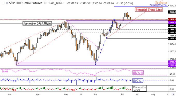 Markets Risk Averse, S&P 500 Net-Short Bets Put Support In Focus