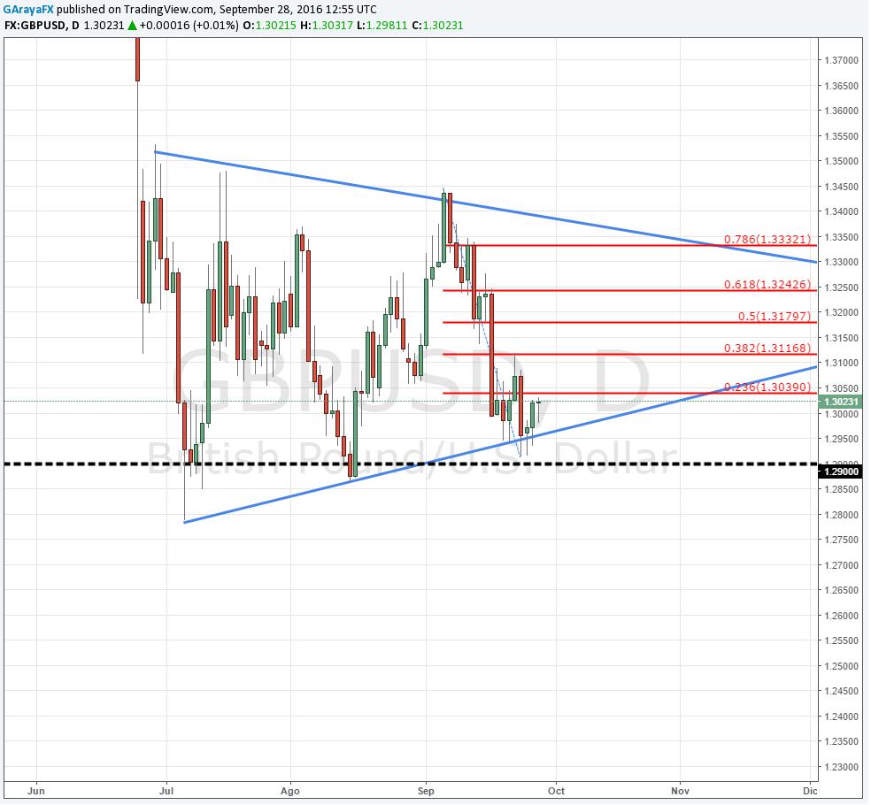 GBP/USD rompió al alza los 1.3000 - ¿Podrá el dólar revertir estas alzas?